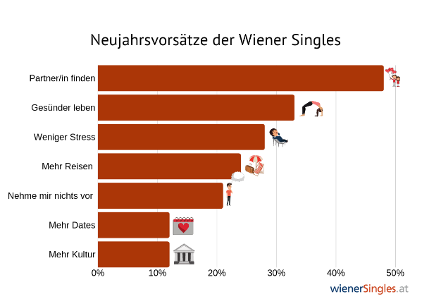 City Speed Dating: Nr. 1 in sterreich